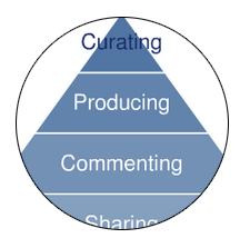 Social Media Model Review - Social Media Engagement Pyramid - Altimeter Group (Charlene Li)