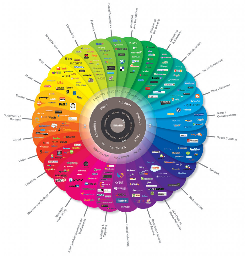 The Conversation Prism (conversatieprisma)