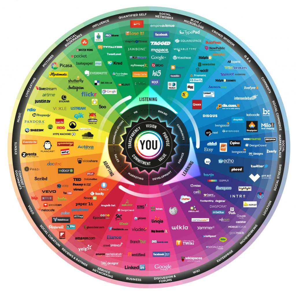 user-generated content conversation prism social media