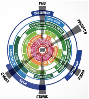 The Brandsphere Model