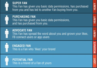 Social Media Modellen - Fan Journey / Fan Engagement Spectrum - Moontoast