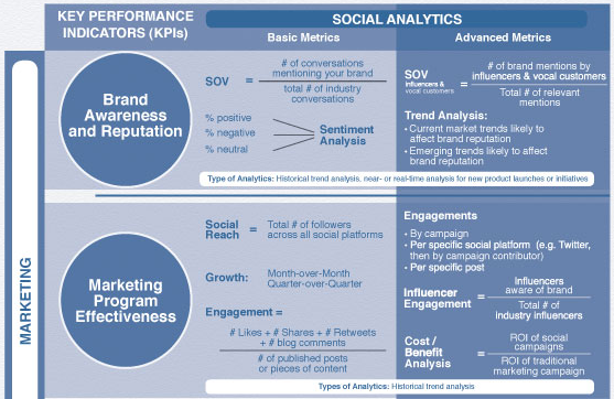 Social Media Model - Social Analytics Framework