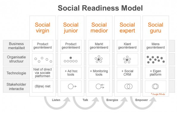 Social Media Readiness Model - Social Media Modellen