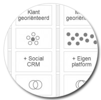Social Readiness Model - Social Media Modellen
