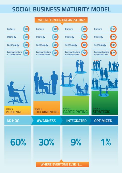 Social Media Modellen - Social Business Maturity Model