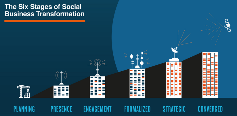 Social Media Model - Six Stages of Social Business transformation (Altimeter)