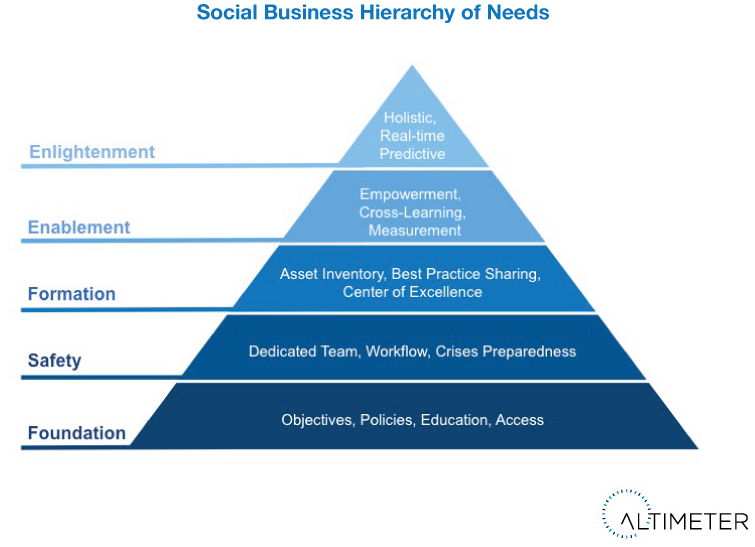Altimeter - Social Media Model - Business Needs (piramide hiërarchie)