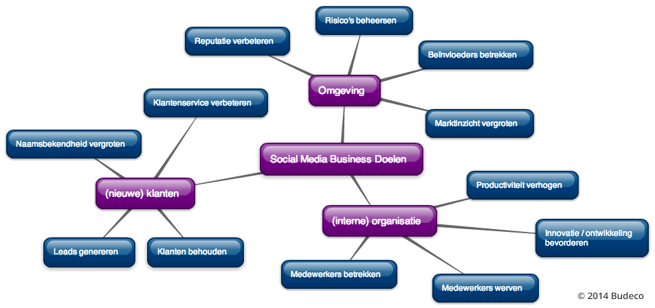 Social Media Business Model door Budeco