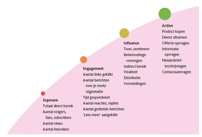 Vierfasenmodel (Exposure-Engagement-Influence-Action)