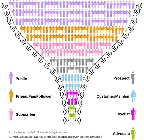 Social Media Engagement Funnel (origineel door Jason Falls, SocialMediaExplorer.com)