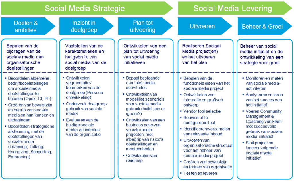 Social Media Strategie Framework - Martin Kloos