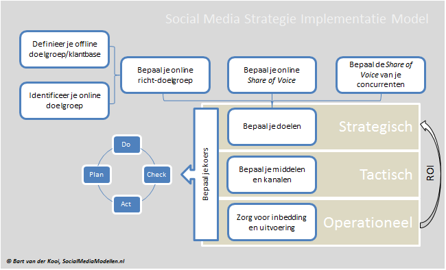 Implementatiemodel Social Media Strategie