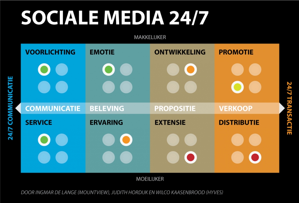 Social Media 24/7 - Invullen impact matrix