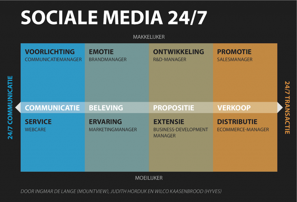 Social Media Model - Sociale Media 24/7 (afdeling en functies)