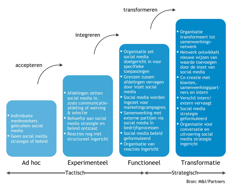 Social Media Maturity Model - Volwassenheidsmodel Social Media