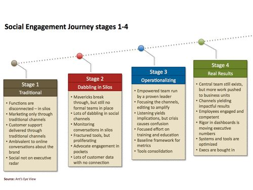 Social Media Engagement Journey