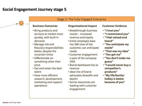 Social Media Engagement Journey (stap 5)