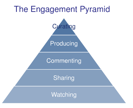 Social Media Engagement Pyramid (Altimeter/Charlene Li)