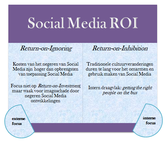 Social Media ROI: Return on Ignoring & Return on Inhibition