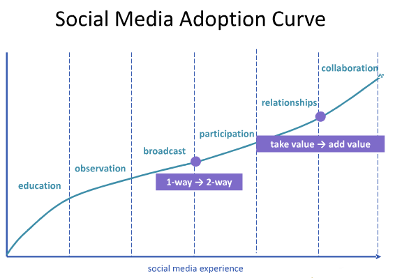 Social Media Model - Social Media Adoption Curve