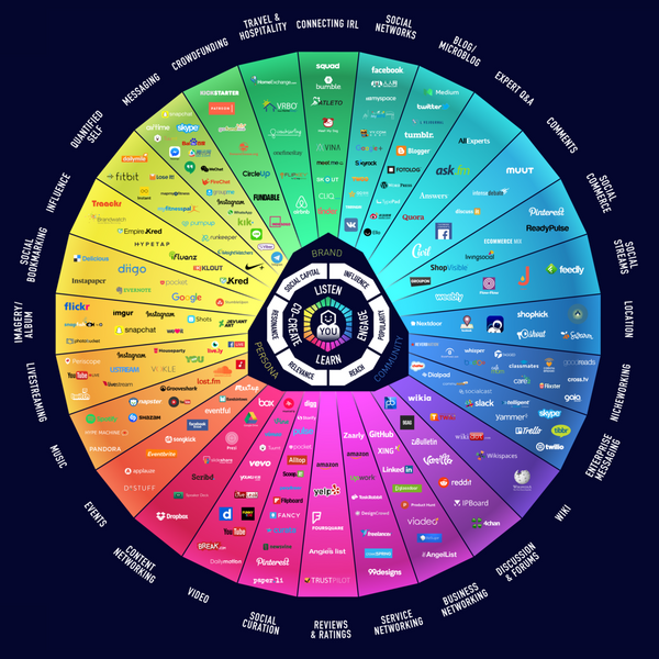 Conversation Prism - Brian Solis, update 2017