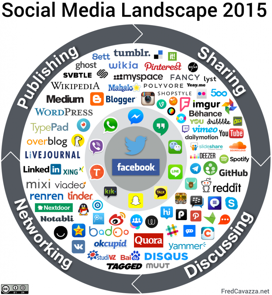 Social Media Model: Social Media Landscape - Fred Cavazza