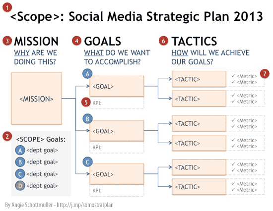 Social media strategie social media modellen for Social media communication plan template