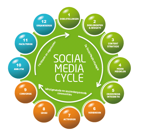 Social Media Strategiemodel - Social Media Cycle