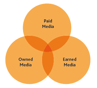 Social Media Modellen - Paid, Owned, Earned Media Model