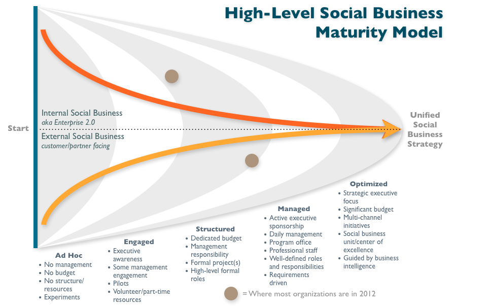 High-Level Social Business Maturity Model - Dachis Group