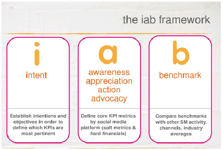 IAB Measurement Framework - Social Media ROI Model