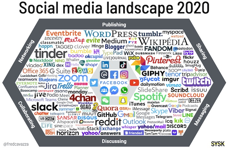 Social Media Landscape 2020 - Landschap social media kanalen.